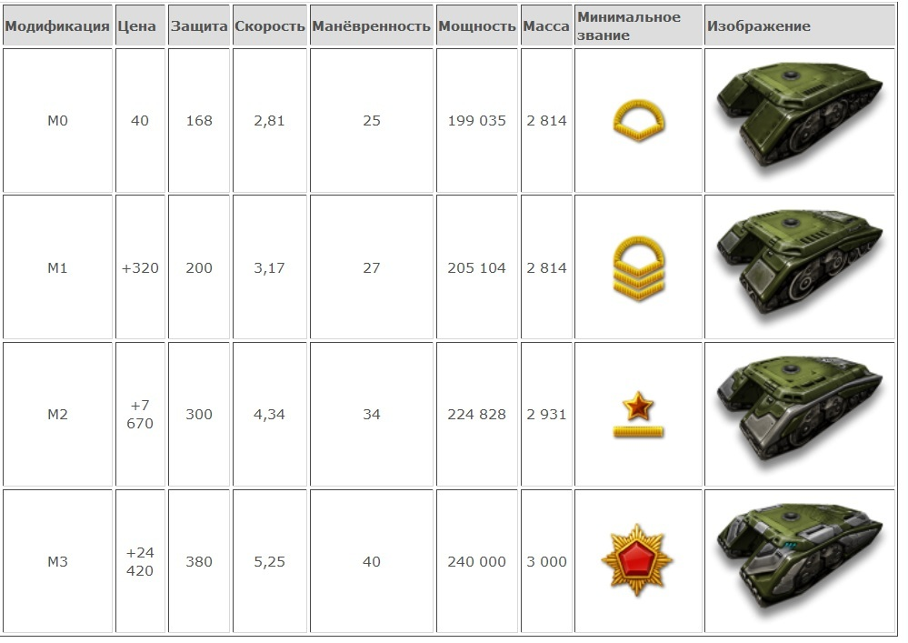 Все звания в танках онлайн картинка