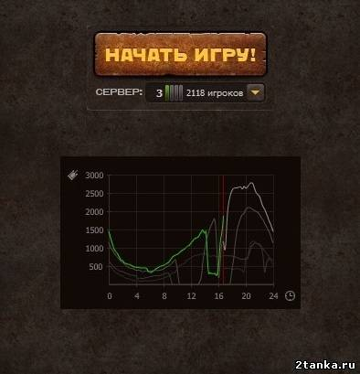 Когда работает тестовый сервер Танков онлайн