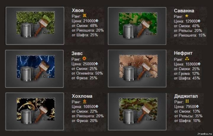 Краски от Смоки. Сравнение эффективности в цифрах
