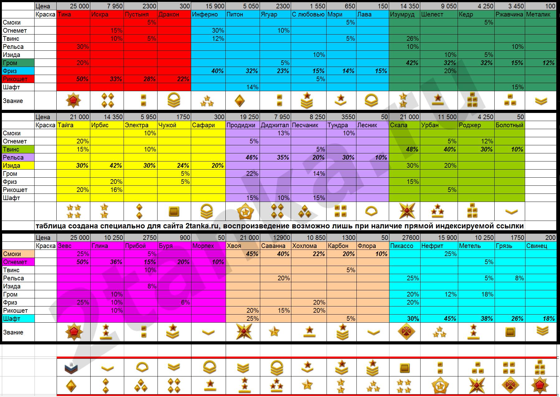 Таблица для выбора краски а Танках онлайн