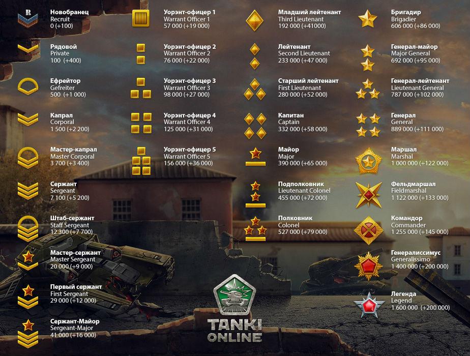 Игра танках онлайн 2016